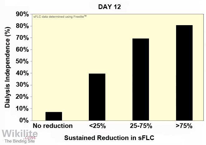Figure 27.11. Relationship of dialysis independence with sustained reduction in sFLCs.