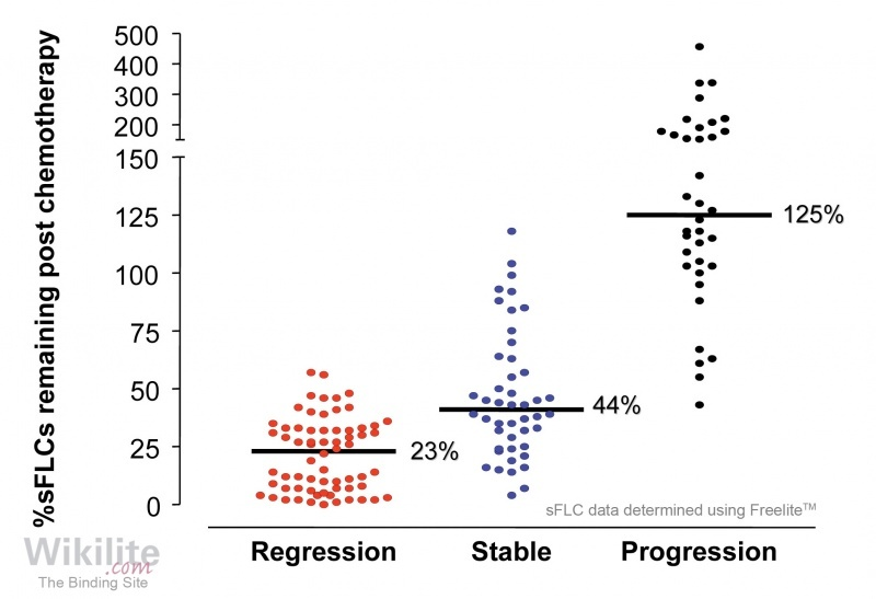 Figure 28.13. Comparison of disease status from serum amyloid P scans and sFLCs in 127 patients with AL amyloidosis before and 12 months after commencing chemotherapy.