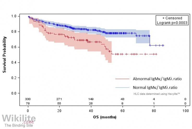 Figure 31.7. Overall survival according to IgMκ/IgMλ HLC ratio.