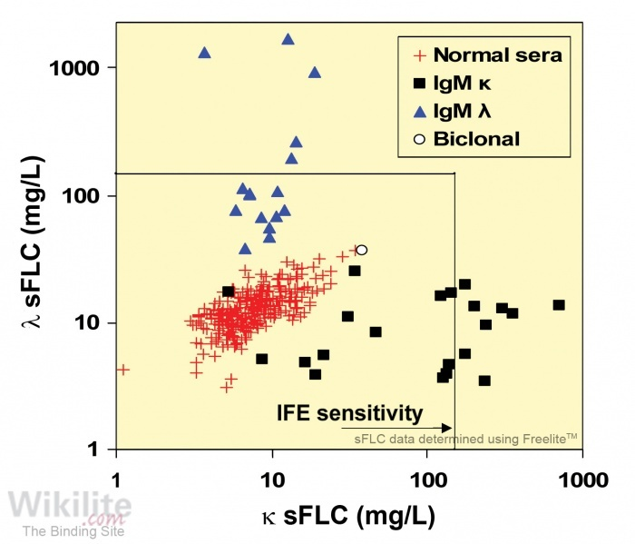 Figure 32.2. sFLC concentrations in normal sera and in 37 patients with WM at the time of plasma exchange for hyperviscosity syndrome.