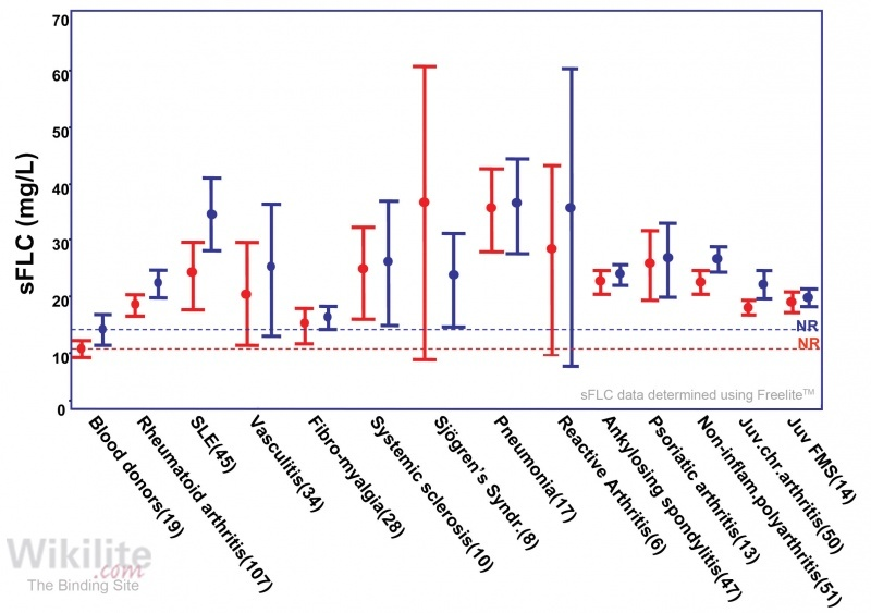 Figure 35.4. sFLCs in different diseases compared with blood donors.