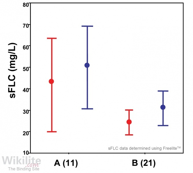 Figure 35.5. sFLCs in SLE (A) with and (B) without renal involvement.