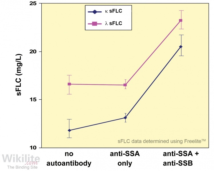 Figure 35.7. sFLC concentrations in relation to the presence of SSA and SSB antibodies in patients with Sjögren's syndrome.