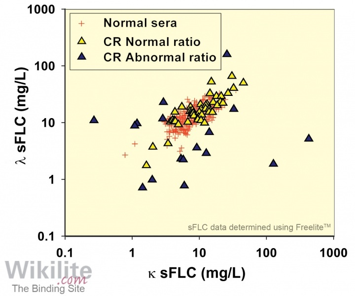 Figure 18.4. sFLC concentrations in 54 patients with IIMM whilst in complete remission, both clinically and by serum and urine IFE.