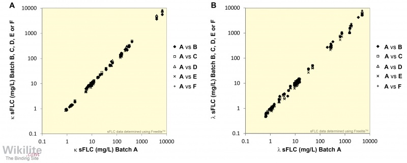 Figure 5.9. Batch-to-batch analysis for the Freelite κ and λ assays.