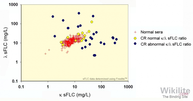 Figure 15.10. sFLC concentrations in 35 patients with LCMM at the time of complete response (CR: normal immunofixation tests).