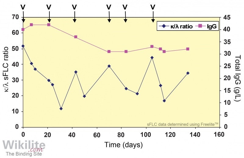 Figure 18.6. Changes in the κ/λ sFLC ratio during 6 cycles of bortezomib (V) showing rapid responses to treatment and subsequent relapses.