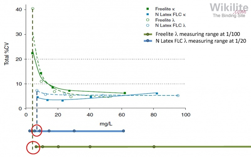Figure 8.3. Precision of Freelite and N Latex FLC assays.
