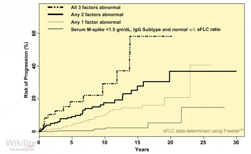 Figure 13.3. Risk of progression to myeloma or related condition in 1148 patients with MGUS.