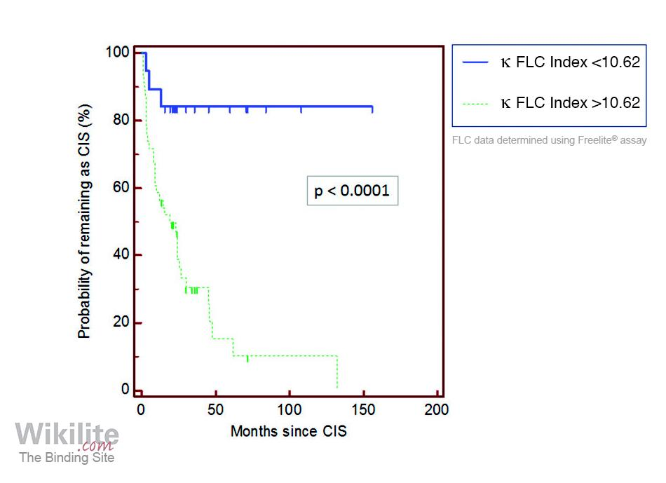 Figure 36.5. Kaplan-Meier analysis of CIS progression to MS according to the κ FLC index.