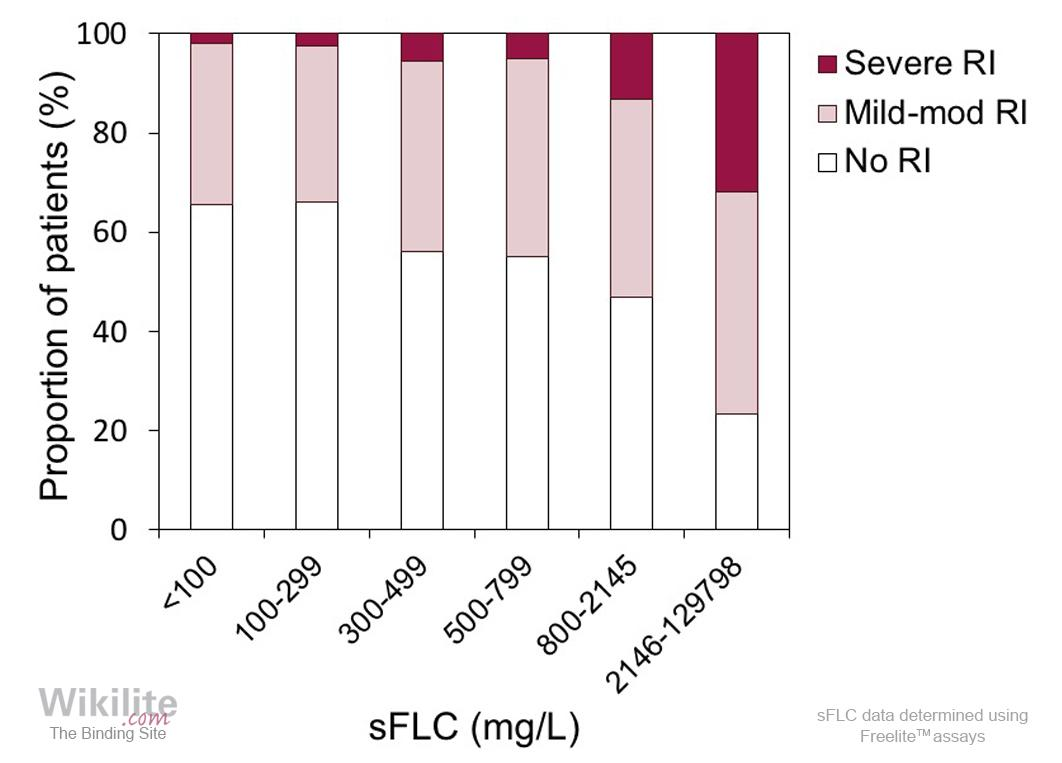 Figure 26.2. Higher sFLC levels are associated with more severe renal impairment.