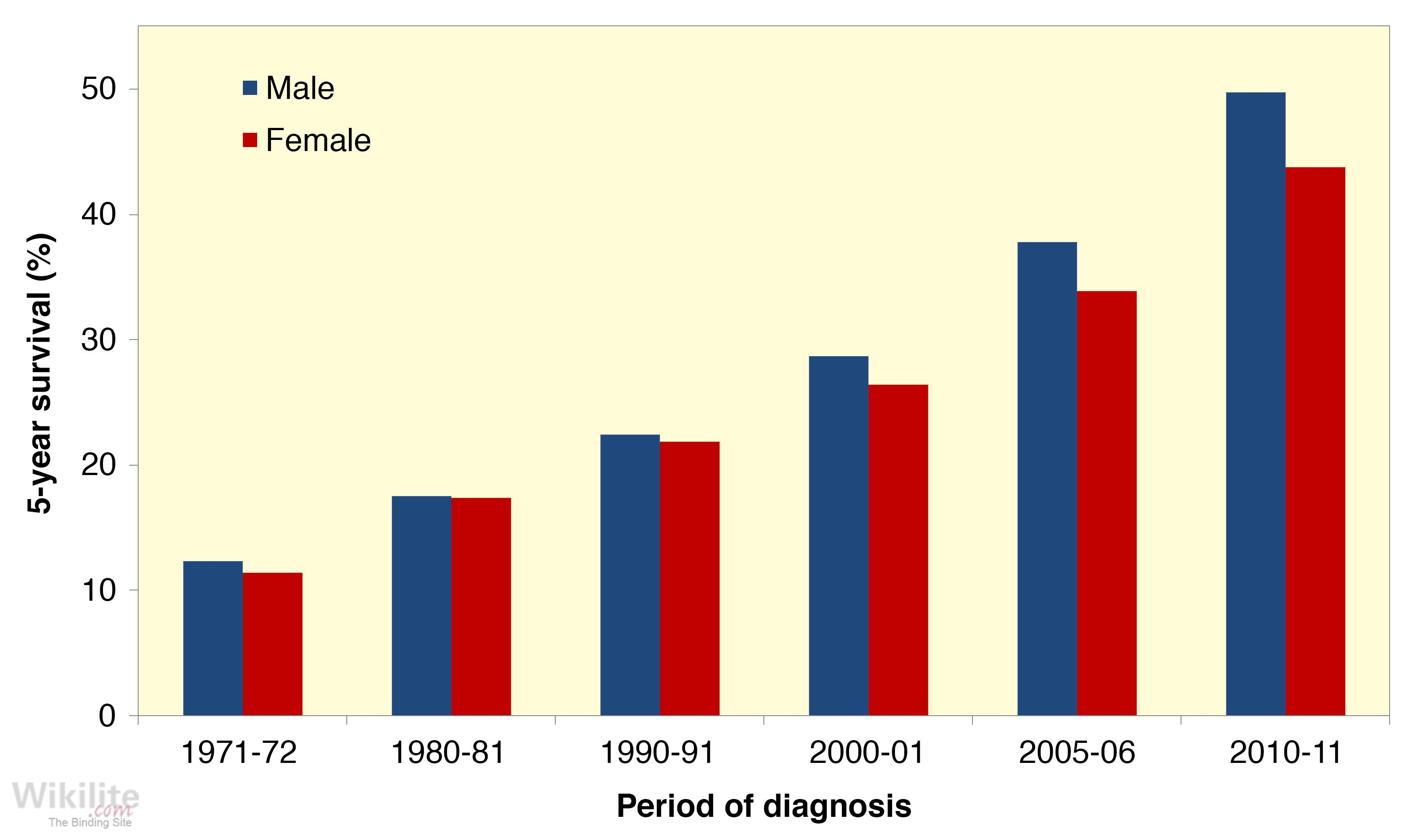Figure 12.3. Age-standardised five-year myeloma survival rates in England from 1971-2011