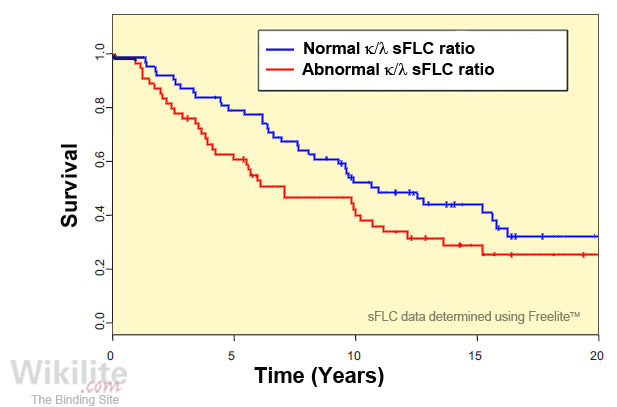 Figure 21.3. Kaplan-Meier plots for survival in 116 patients with solitary bone plasmacytoma and normal (62) or abnormal (54) κ/λ sFLC ratios.