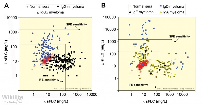Figure 17.1. sFLC concentrations in IIMM.