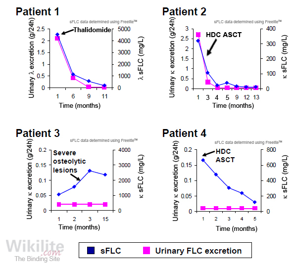 Figure 24.1. Serum and urine FLCs in four patients with light chain multiple myeloma (LCMM) or AL amyloidosis.