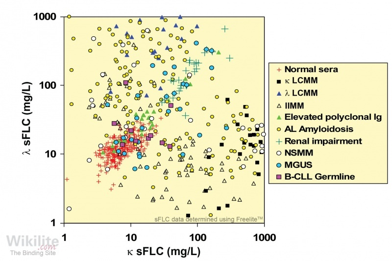 ​Figure 24.5. sFLCs in patients with low monoclonal immunoglobulin production rates.
