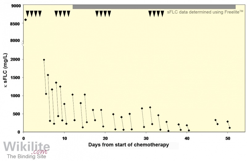 ​Figure 27.13. sFLC concentrations in a case of cast nephropathy treated with chemotherapy and HCO haemodialysis.