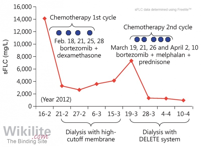 Figure 27.14. sFLC concentrations in a 77-year-old woman with MM treated with chemotherapy and dialysis.