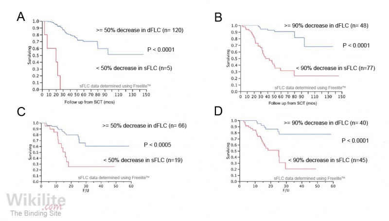 Figure 28.10. Prognostic value of reductions in sFLCs.