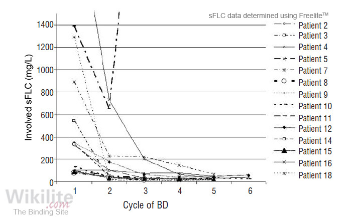 Figure 28.9. Monitoring response to bortezomib/dexamethasone with sFLCs.
