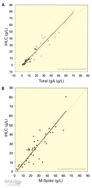 Figure 11.4. (A) A plot of total IgA versus IgA iHLC concentrations for 149 patients with IgA MM.Passing–Bablok linear regression has a slope of 1.124, r = 0.97. (B) A plot of M-spike versus iHLC concentrations for 41 patients with IgA MM. Passing–Bablok
