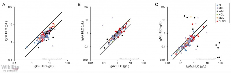 ​Figure 30.1. IgG, IgA and IgM HLC concentrations in NHL.