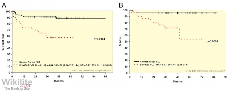 Figure 31.2. Kaplan-Meier survival curves for 100 HL patients.
