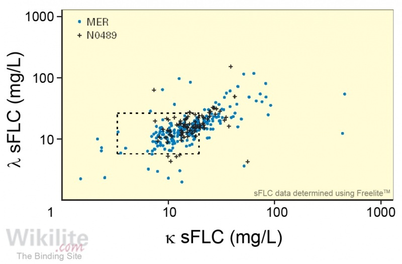 Figure 31.5. sFLC concentrations in two cohorts of DLBCL patients (MER and N0489).