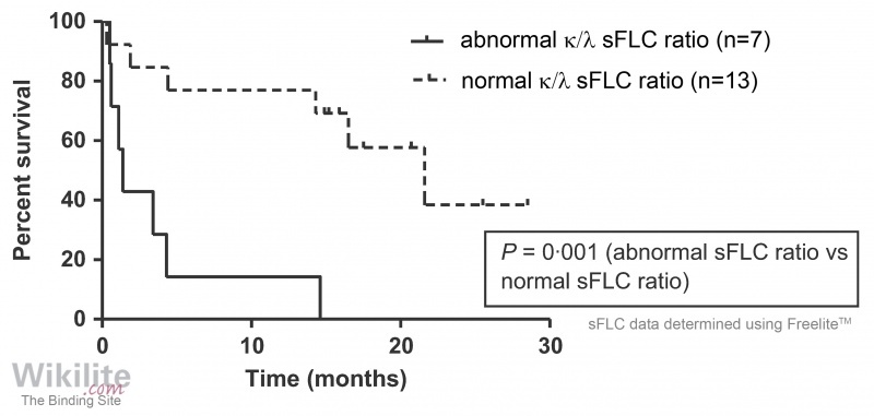Figure 31.9. Overall survival stratified by κ/λ sFLC ratio.