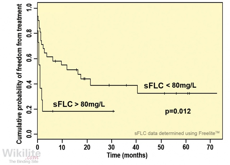 Figure 32.3. Time to treatment according to baseline involved FLC concentration.
