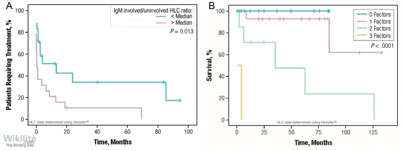 Figure 32.8. (A) Involved/uninvolved HLC raio predicts time to treatment. (B) Kaplan-Meier overall survival plot according to presence of 0, 1, 2, or 3 risk factors.