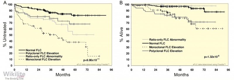 Figure 33.3. (A) Time to first treatment and (B) overall survival of 339 newly diagnosed, untreated CLL patients according to sFLC abnormality.