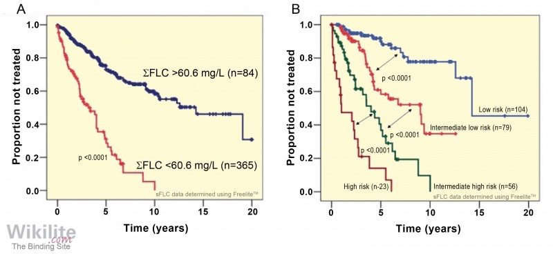 ​Figure 33.4. (A) Treatment-free survival for 449 untreated CLL patients according to ΣFLC concentrations. (B) Treatment-free survival of 262 CLL patients according to a prognostic scoring system.