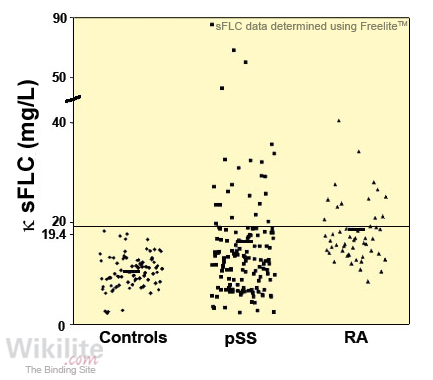 ​Figure 35.6. κ sFLC concentrations (and mean values) in patients with primary Sjögren's syndrome (pSS), rheumatoid arthritis (RA) and healthy controls