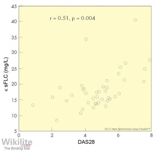 ​Figure 35.8. Correlation between κ sFLC concentrations and Disease Activity Score 28 (DAS28) in patients with RA.