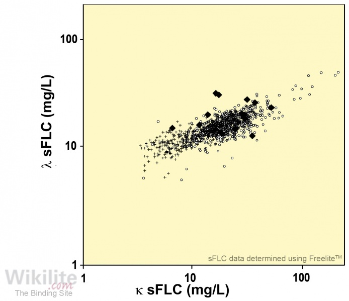 ​Figure 35.10. sFLC concentrations in 745 patients with early diabetes mellitus [[type=r|id=780]]*