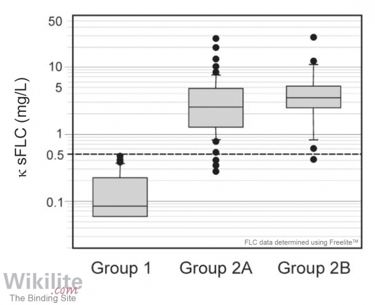 ​Figure 36.1. Box plot of κ FLC CSF concentrations in patients investigated for intrathecal immunoglobulin synthesis.