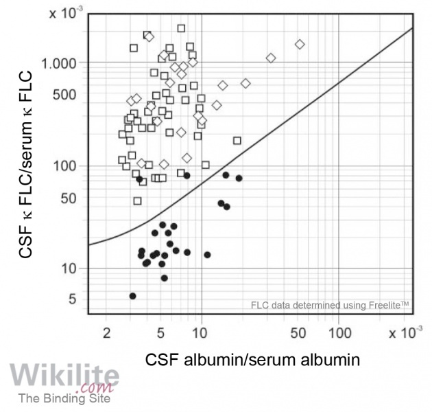 ​Figure 36.2. Quotients of κ FLC concentrations in CSF and serum plotted against the respective albumin quotients.