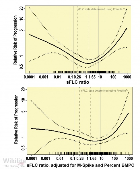 Figure 14.1. Effect of increasing abnormal sFLC ratios on the relative risk of progression of SMM to MM or related disorders.