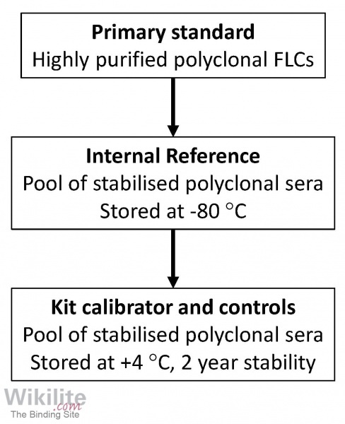 Figure 5.6. Flow chart for the production of standards for FLC assays.