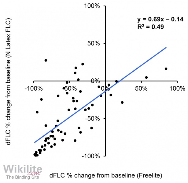 Figure 8.9. Correlation between Freelite and N Latex sFLC results for 17 MM patients with measurable disease.
