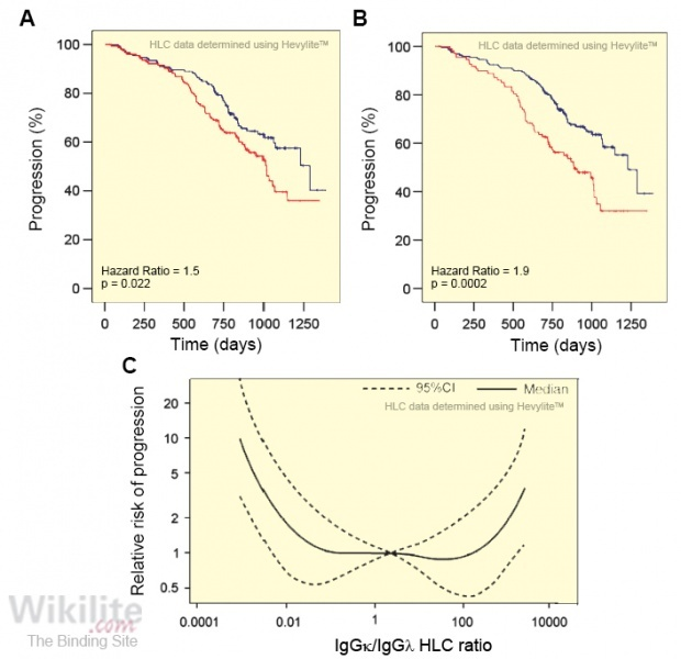 Figure 20.9. Progression-free survival of MM patients stratified by HLC ratio at baseline.