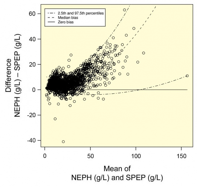 Figure 17.4. Bland-Altman plot comparing SPE monoclonal protein values and quantitative immunoglobulins assessed by nephelometry for IgG monoclonal proteins.