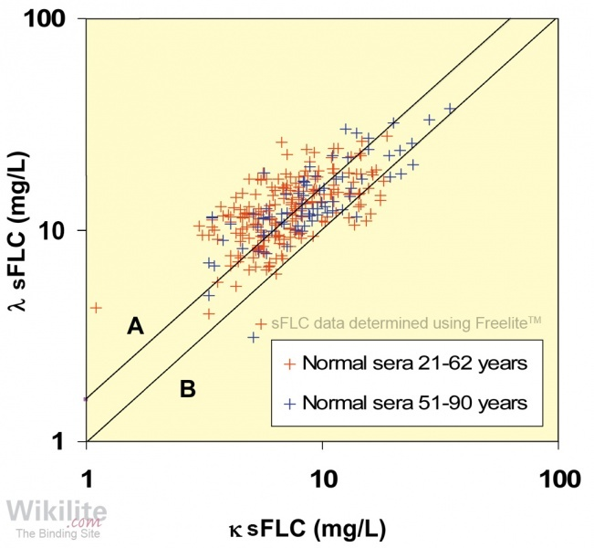 Figure 6.1. κ and λ FLC concentrations in 282 normal sera plotted on a logarithmic scale.