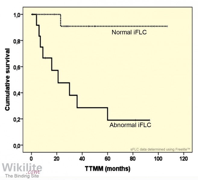 Figure 21.5. Time to progression towards MM (TTMM) in patients with solitary plasmacytoma and a normal or abnormal iFLC concentration at baseline.