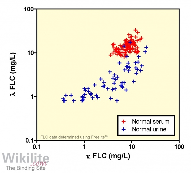 Figure 6.5. Comparison of FLC measurements in serum and early morning urine samples from healthy individuals.