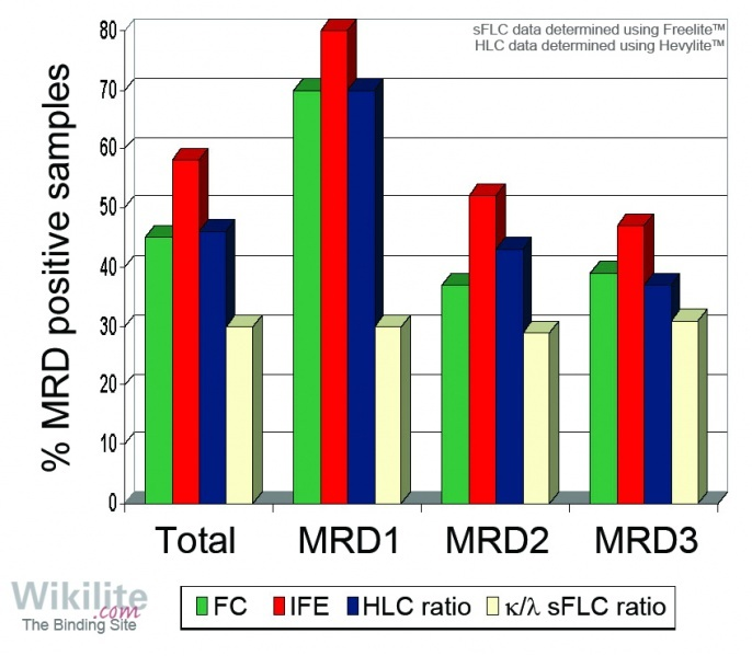 ​Figure 18.16. Comparison between flow cytometry (FC), serum immunofixation (sIFE), HLC ratios (Hevylite) and κ/λ sFLC ratios (Freelite) for assessment of minimal residual disease (MRD) in IIMM patients.