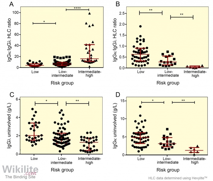 Figure 13.6. IgG HLC results in IgG MGUS patients, grouped according to Rajkumar et al. [[type=r|id=31]]*.