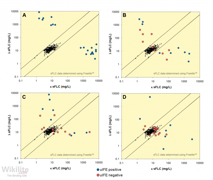 Figure 15.8. Comparison of sFLCs and urine electrophoresis for monitoring response to therapy in 25 patients with LCMM.