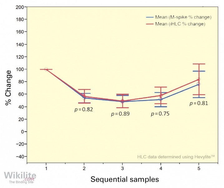 Figure 11.8. Mean M-spike % change and mean iHLC % change for sequential samples from 13 IgG MM patients (with standard error of the mean).
